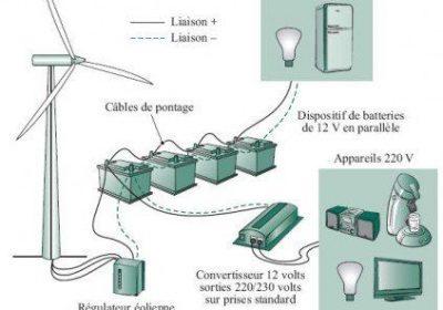 Raccordement de l'éolienne au réseau électrique :
